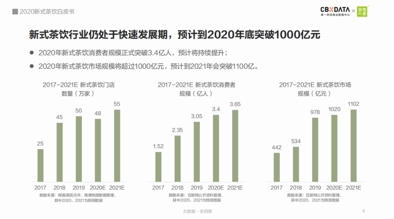 创业季 | 加盟商教你玩转茶饮大市场(图1)